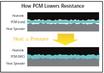 Thermal conductive phase change